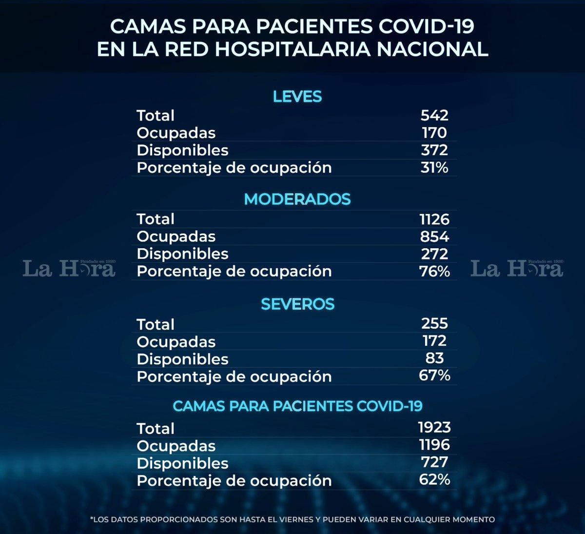 test Twitter Media - Hasta el viernes, la red hospitalaria nacional estaba en una ocupación del 62 por ciento de su capacidad para atender a pacientes COVID-19. https://t.co/1iD2JjKpXn https://t.co/61MRYe4JR1