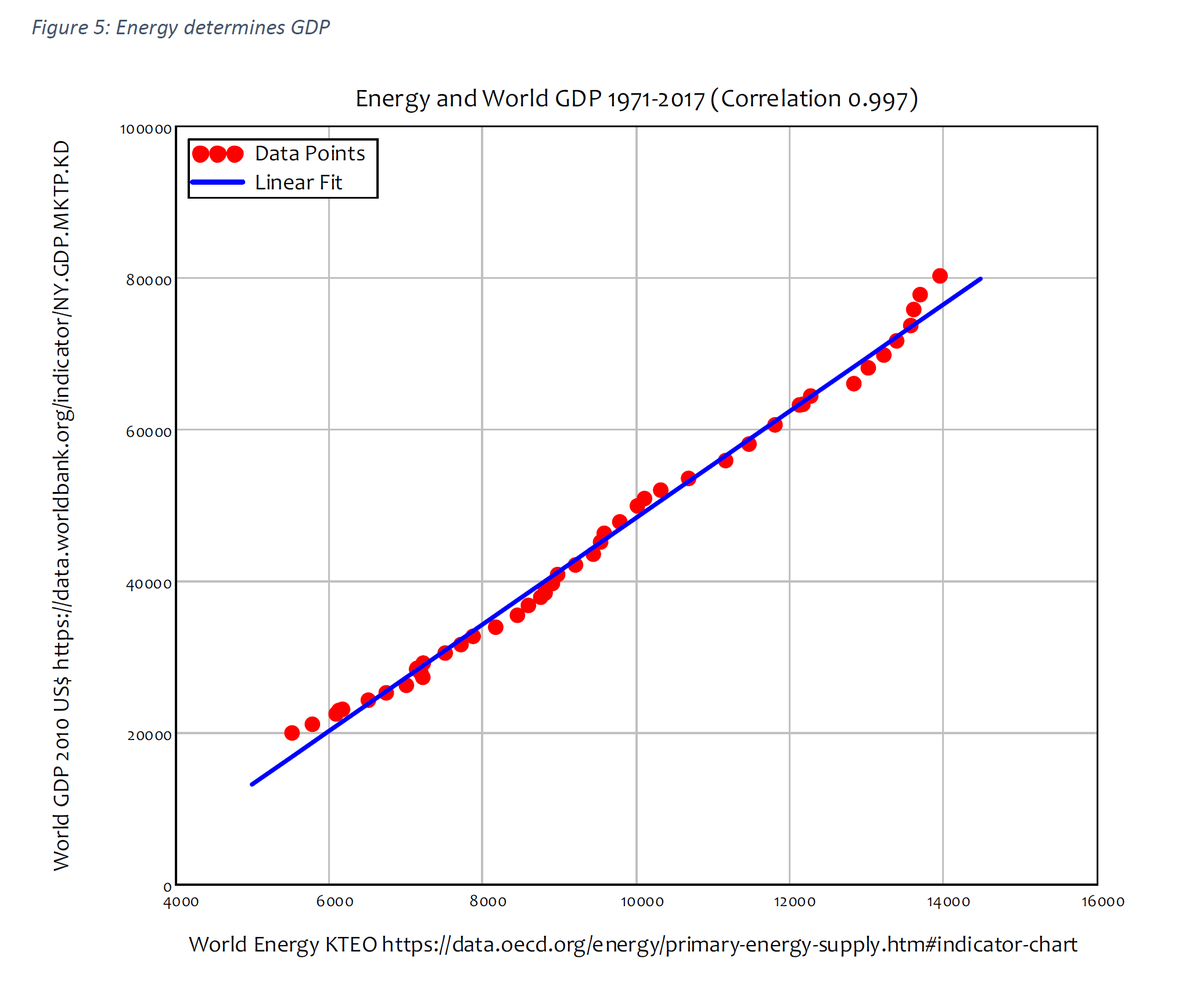 28/44 Energy production and GDP have a correlation coefficient of 0.997.