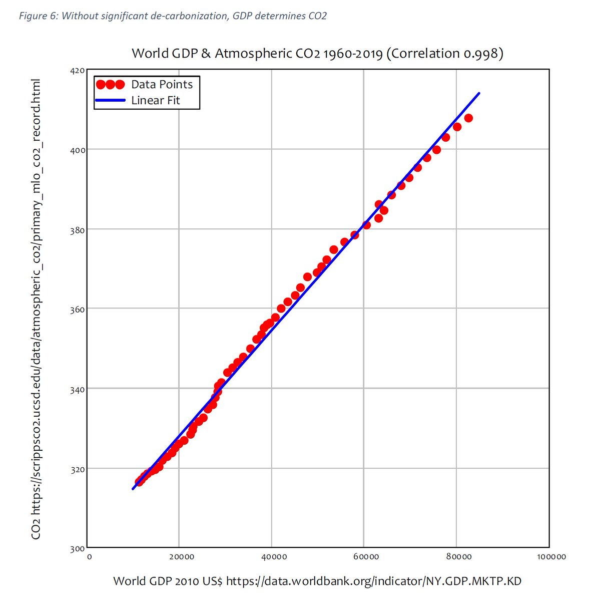29/44 And since the overwhelming majority of the used energy is fossil fuel-based (85%), GDP also highly correlates with CO2 emissions (correlation 0.998).