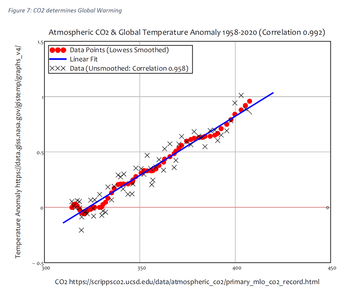 30/44 Which themselves correlate rather well with temperature (correlation 0.992).