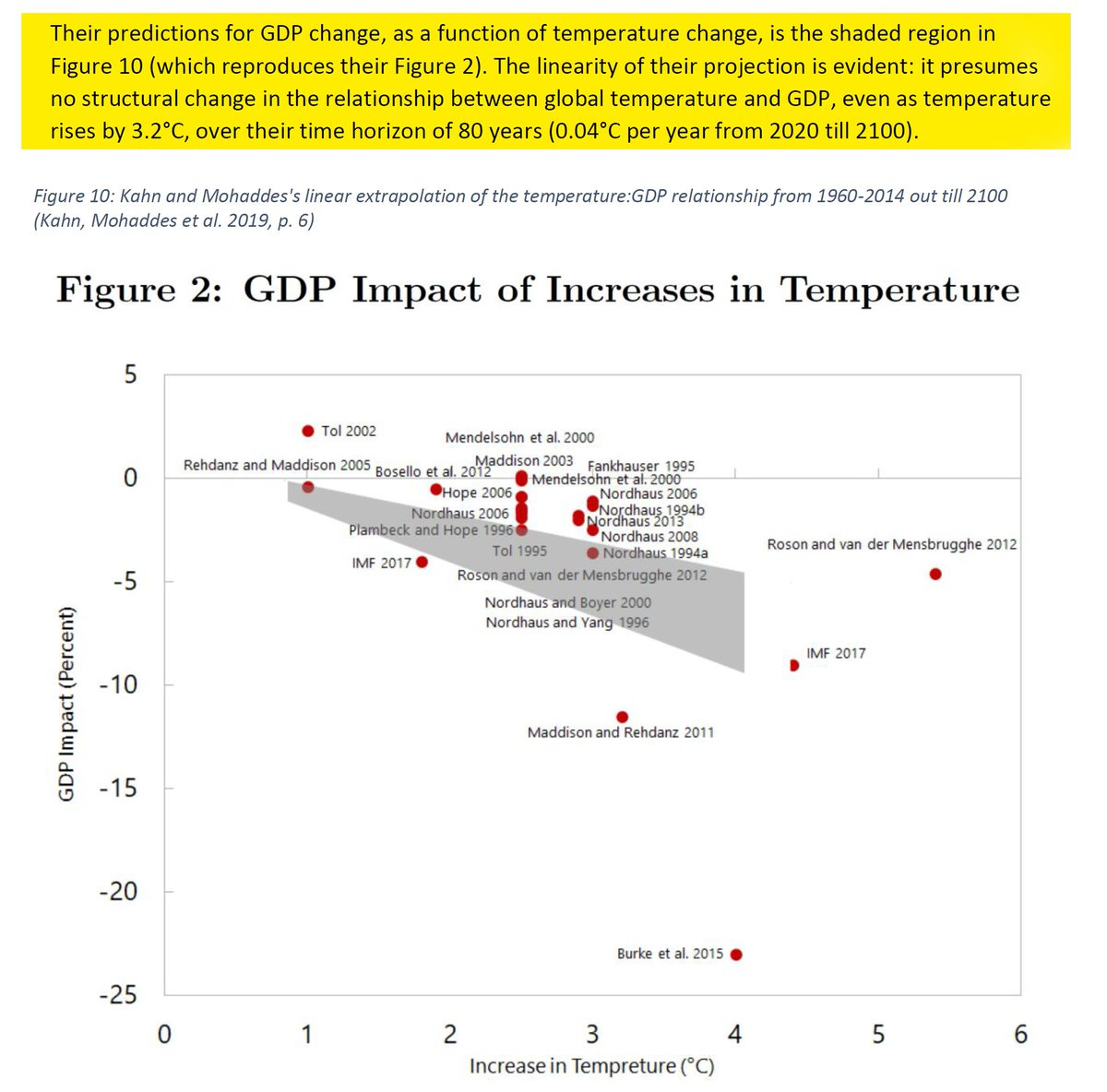 """36/44 """"The linearity of their projection is evident: it presumes no structural change in the relationship between global temperature and GDP, even as temperature rises by 3.2°C, over their time horizon of 80 years."""""""