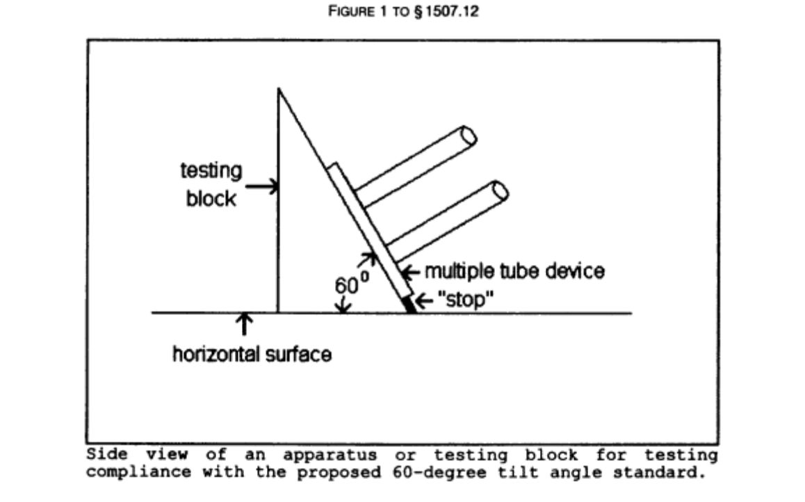 15 USC §1264 & 16 CFR §1507.12 make it a federal crime to sell multiple-tube fireworks with an inside diameter of 1.5 inches or more if they tip over when tested with this apparatus. https://t.co/MmiWRkSJzW