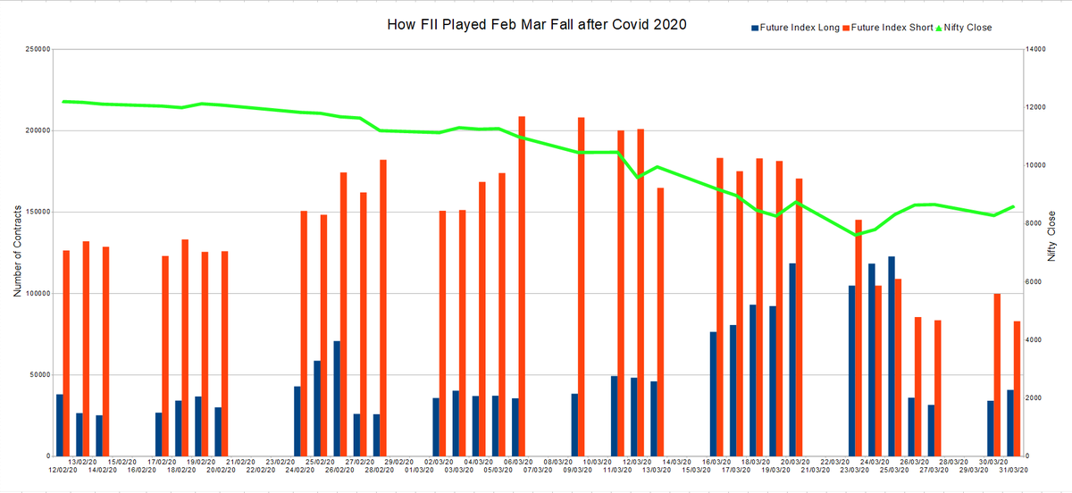 This is how FII played Covid 2020 #Nifty Fall in Feb / Mar 2020.  They were net short at the peak in February itself well before the fall. Data from 12 Feb 2020 to 31 Mar 2020.  #Long #Short contracts https://t.co/DeizKvj9ji