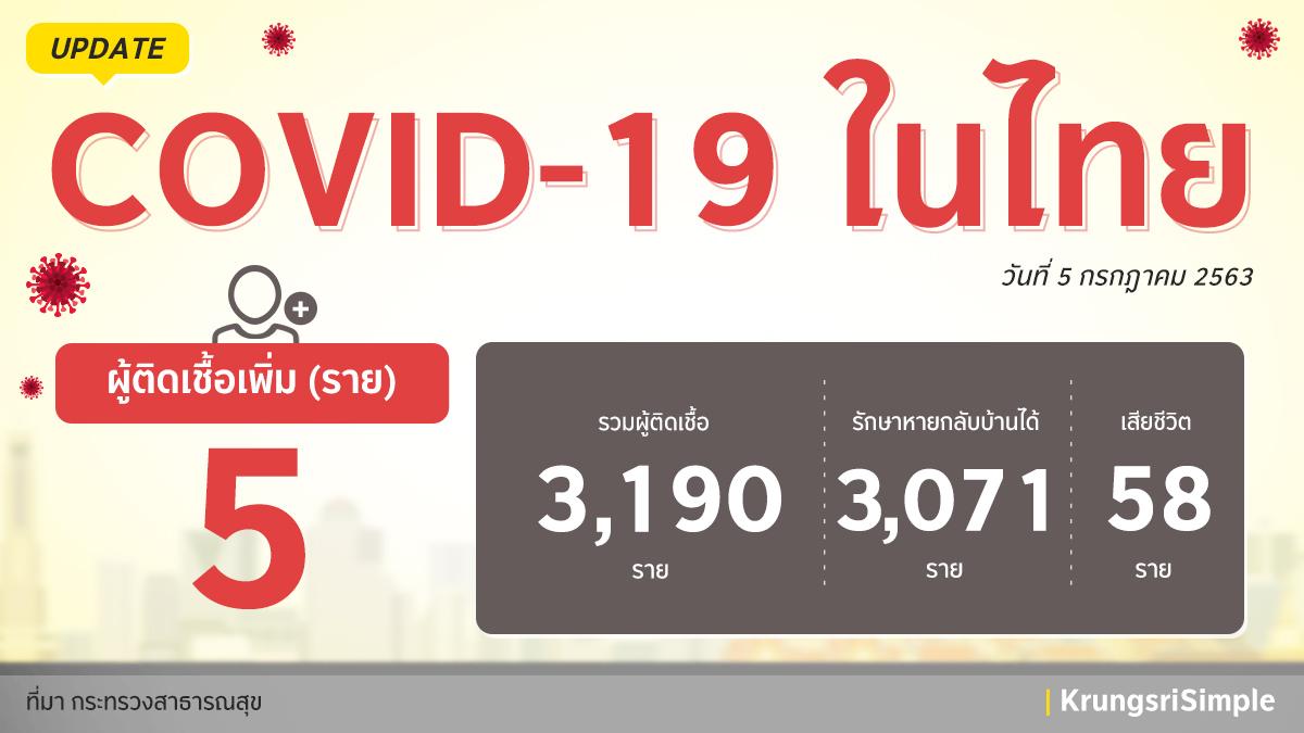 อัพเดทสถานการณ์ COVID-19 ในประเทศไทย ประจำวันที่ 5 กรกฎาคม 2563 พบผู้ติดเชื้อ 5 ราย โดยเป็นผู้ที่มาจากประเทศอินเดีย 1 ราย  คูเวต 2 ราย สหรัฐอเมริกา 1 ราย และ ญี่ปุ่น 1 ราย และอยู่ใน State Quarantine ค่ะ  #กรุงศรีอยู่นี่นะ #ความห่วงไม่เคยห่าง #KrungsriSimple https://t.co/HOU6RSxxoW