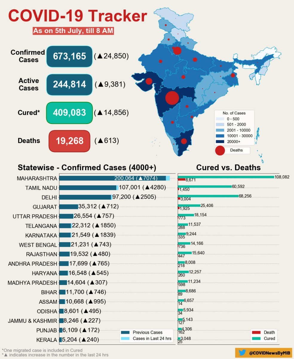 #CoronaVirusUpdates:   #COVID19 India Tracker (As on 5th July, 2020, 08:00 AM)  ▶️Confirmed cases: 673,165 ▶️Active cases: 244,814 ▶️Cured/Discharged/Migrated: 409,083 ▶️Deaths: 19,268  #IndiaFightsCorona #StayHome  #StaySafe   @ICMRDELHI   Via @MoHFW_INDIA https://t.co/17Cmc0GeK3