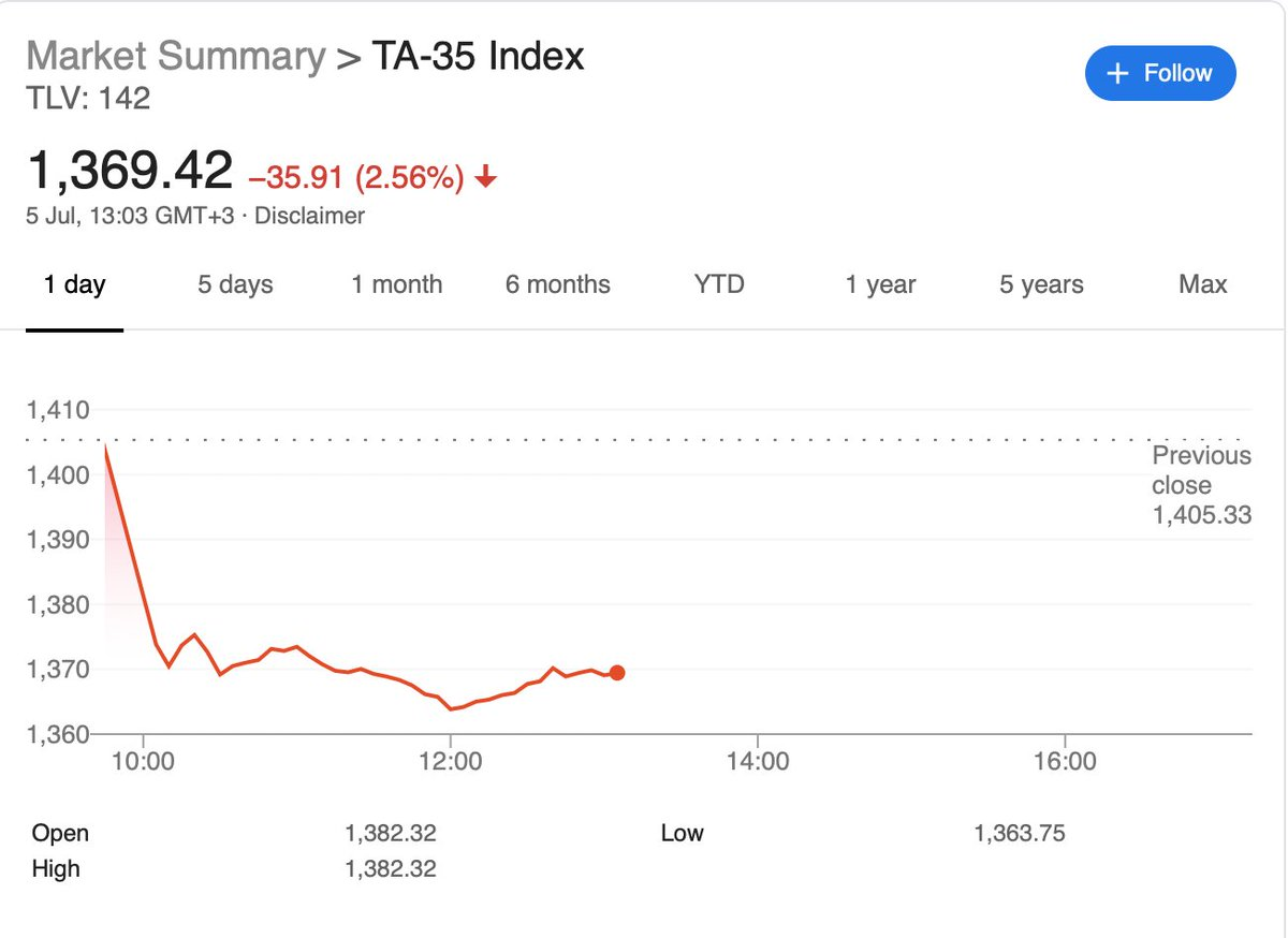 Will the TA-35 (-2.56%) be the tell for this week's markets performance ?   #TA35 #TelAviv pic.twitter.com/q9smZBkzy7