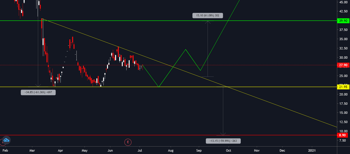Trading Ideas: #Thomascook patience https://t.co/Yf7NmTF1at 📈 FREE trade-of-week via → https://t.co/BCEHq7Ce2N https://t.co/S2CX8WtZ9P