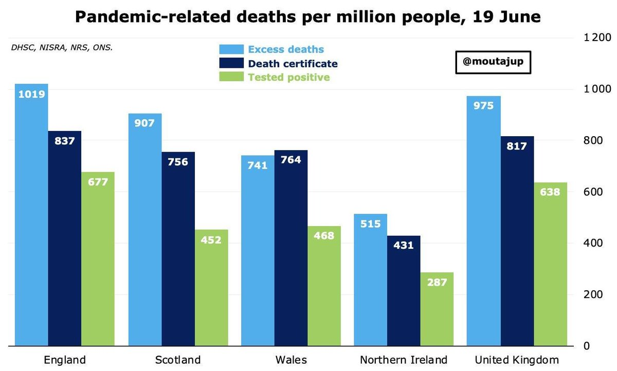 Liar. Scotland's and England's excess death rates are almost identical. Wales, which unlike Scotland is next door to several huge English conurbations, has a significantly lower excess death rate because unlike England and Scotland it isn't run by useless populist vermin. pic.twitter.com/0NqWNDnVV7