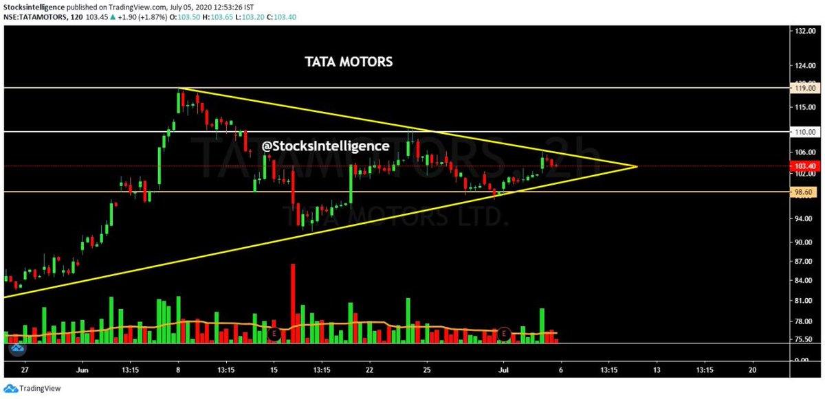 ✅ TATA MOTORS ✅  Tata motors can give Good Breakout.  👉 Positional Trading Setup:-  ⏫Buy 103-105 SL 99 (Closing Basis) Targets 110-119++  #TataMotors #Long #nifty50 #BANKNIFTYFUTURE #NIFTYFUTURE #bankniftyoption #stockstowatch https://t.co/uC3wA16ZKf