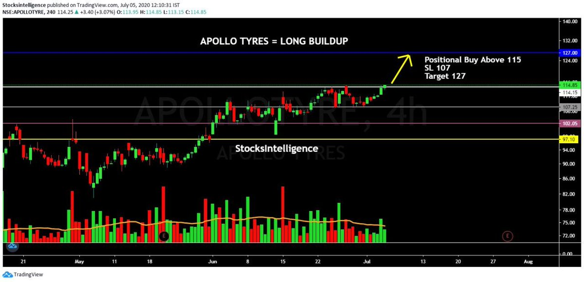 ✅ APOLLO TYRES ✅  Good Breakout above 115 👊  👉Trade Setup:-  ⏫ Positional Buy above 115 SL 107 Target 127  #ApolloTyres #LongBuildup  #Long #nifty50 #BANKNIFTYFUTURE #NIFTYFUTURE #bankniftyoption #stockstowatch https://t.co/5nz78WF3BH