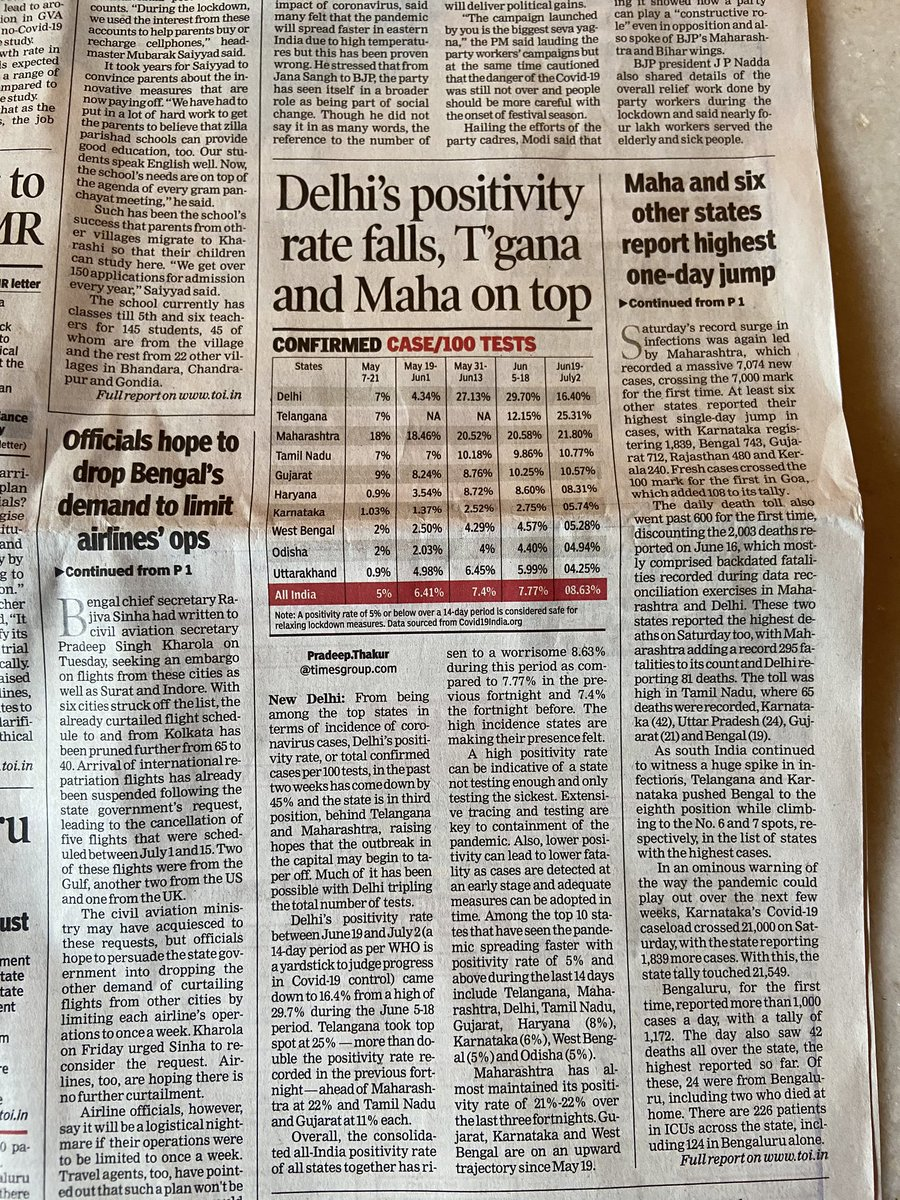 Good news from #Delhi. Rate of #COVID__19 positivity falls sharply , total confirmed cases per 100 tests comes down from June high of 29.7% to 16.4% #DelhiFightsCorona  @CMODelhi https://t.co/dbk9QkY9S4