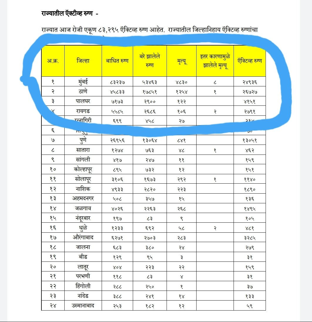 Active #COVID__19 patients in #India & #Maharashtra Upto 4 July Thane Dist 26727 Delhi state 25944 Mumbai 24936 Chennai city 24199 It clearly shows rise in #coronacases In Thane dist. Higher than any other dist. in India #ThaneDistrictHotspot  #coronavirus #CoronaUpdatesInIndiapic.twitter.com/ATs4QvYPLH
