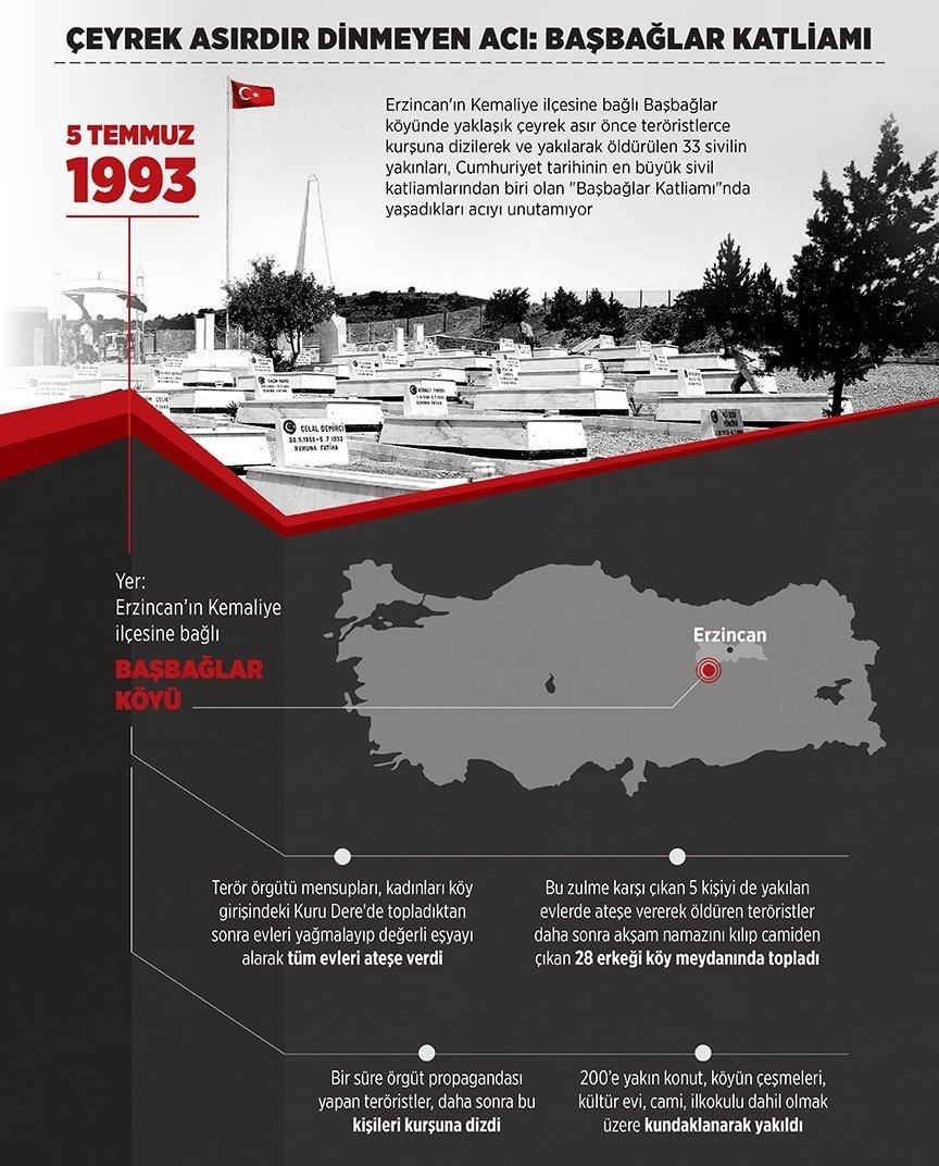 5 Temmuz 1993'te bebek, çocuk, kadın, yaşlı ayırmadan adeta bir insanlık katli gerçekleştiren hain PKK terör örgütünün alçak saldırısında şehit düşen vatandaşlarımızı rahmetle anıyoruz. #BasbağlarKatliamı https://t.co/d9VidHwYiE