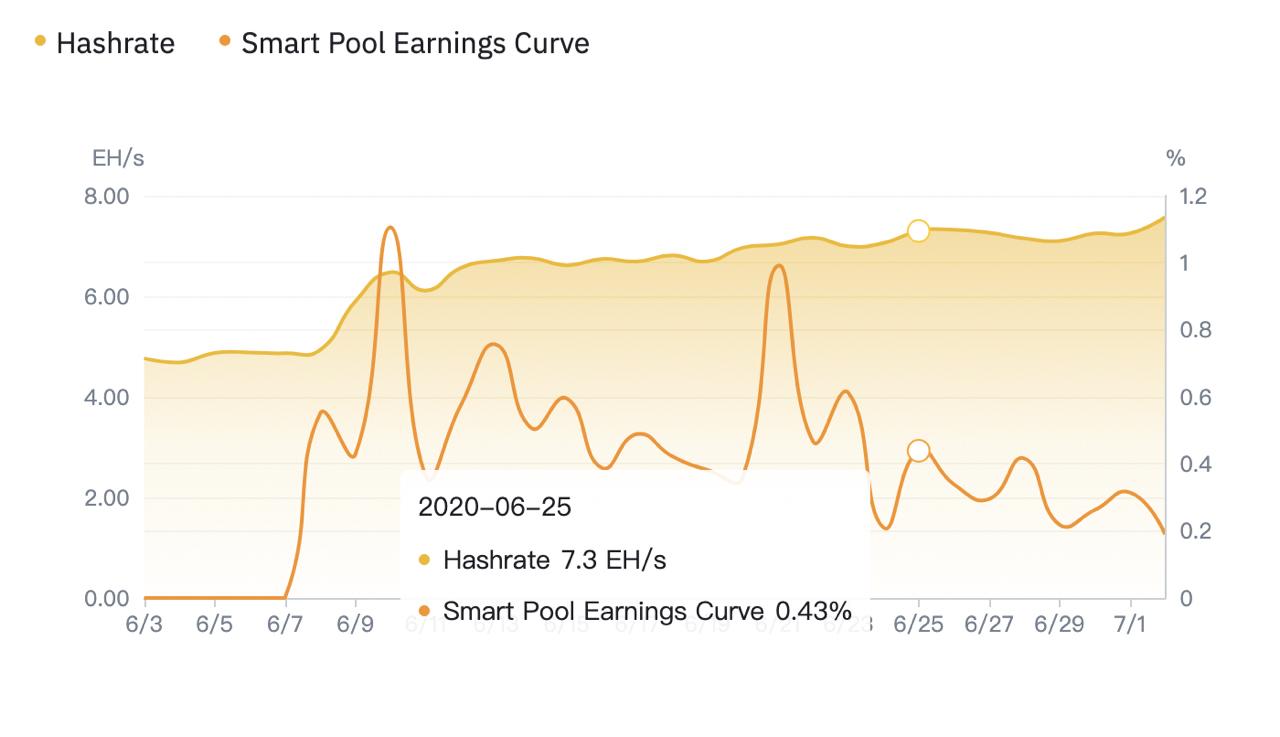 Binance Pool incrementa ganancias de sus usuarios. Fuente: Binance Pool