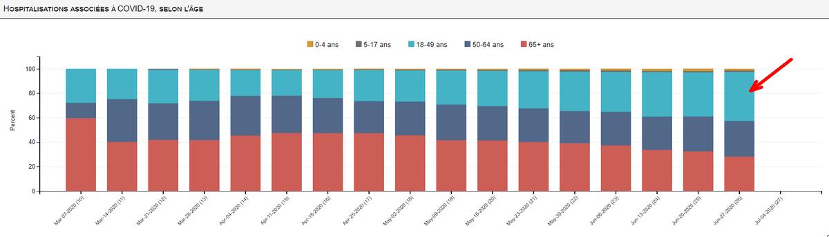 """#COVID19 #COVID2019 #Coronavirus #USA Taux d'hospitalisation COVID 19 pour les 18/50 ans à plus de 40% aujourd'hui contre 22% début d'avril. (""""qui ne cesse d'augmenter"""" carré bleu) https://t.co/cJeok74zA4"""