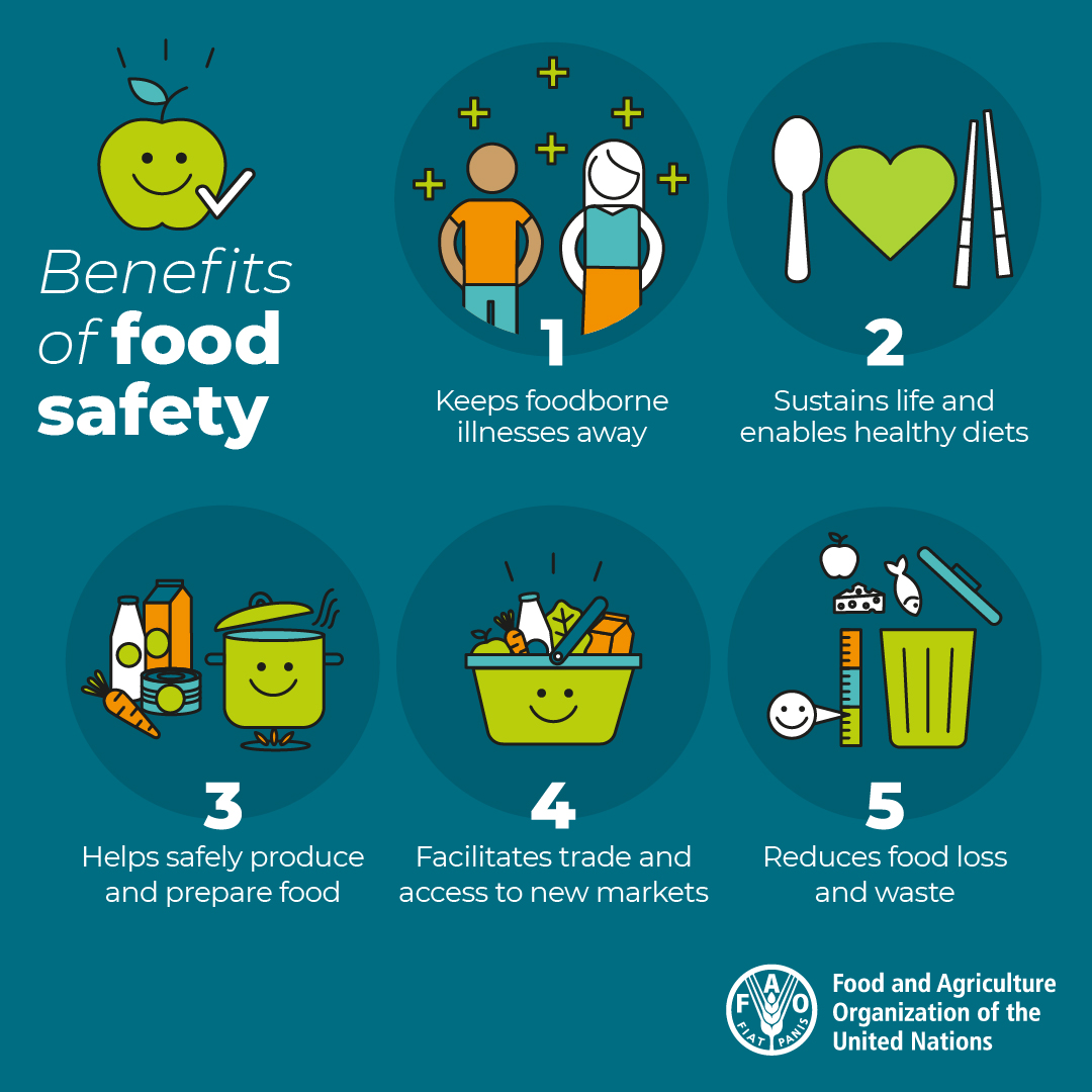 5 🗝️benefits of food safety  It: 🗑️ Reduces food loss & waste  💚 Sustains life & enables healthy diets  🍽️ Helps safely produce & prepare foods 🥕 Facilitates trade & access to new markets 🦠 Keeps food borne illnesses away  #ThinkEatSave  🎨 @FAO https://t.co/z9Kau9Jzu2