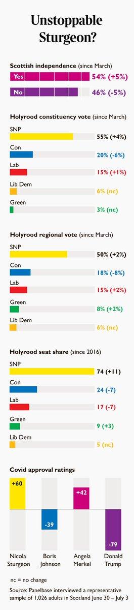 Scottish independence voting intention: Yes: 54% (+5) No: 46% (-5) via @Panelbase, 30 Jun - 03 Jul Chgs. w/ Mar thetimes.co.uk/article/john-c…