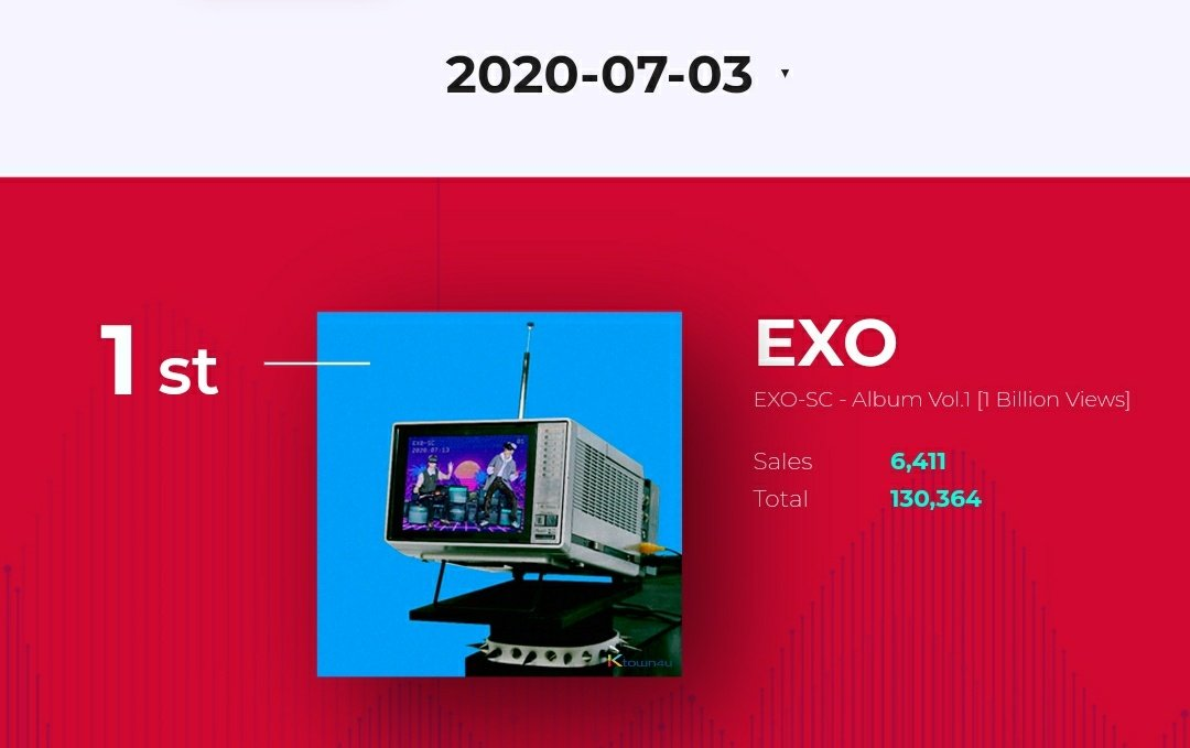 #EXO_SC's '1 Billion Views' has now crossed 130,000+ preorders on ktown4u  The album is at #1 on Synnara Real-Time Chart as well  Preorder your copy now   http:// fanlink.to/1bvpo      #CHANYEOL #찬열 @weareoneEXO<br>http://pic.twitter.com/YRghfWrzpE