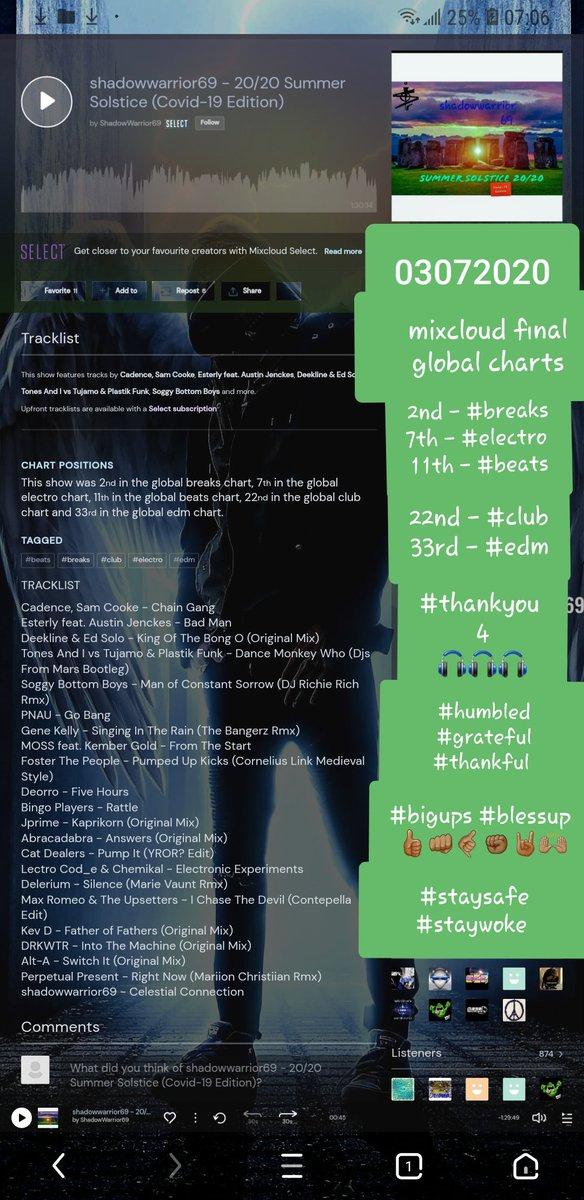 #latepost  https://www.mixcloud.com/ShadowWarrior69/shadowwarrior69-2020-summer-solstice-covid-19-edition/…  final #mixcloud #global #trending #charts  2nd - #breaks  7th - #electro  11th - #beats  22nd - #club  33rd - #edm   #thankyou_4_#humbled #grateful #thankful  #bigups #blessup #staysafe #staywoke #music #life #underground  pic.twitter.com/APzem0IKon