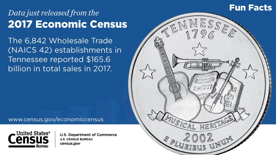 Check out this #Tennessee FunFact from the 2017 #EconCensus. Explore more business data at: go.usa.gov/xwubk