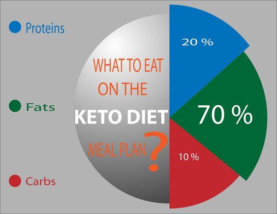 How To Start Keto Diet? 9 Best Keto Diet Tips For Beginners https://bit.ly/3f1Xogd  #keto #ketodiet #ketogenicdiet #ketorecipes #ketogenic #ketoweightloss #weightlossjourney #weightloss #weightlossdiet #healthylifestyle #HealthyFoodpic.twitter.com/j61dY8Aq3G