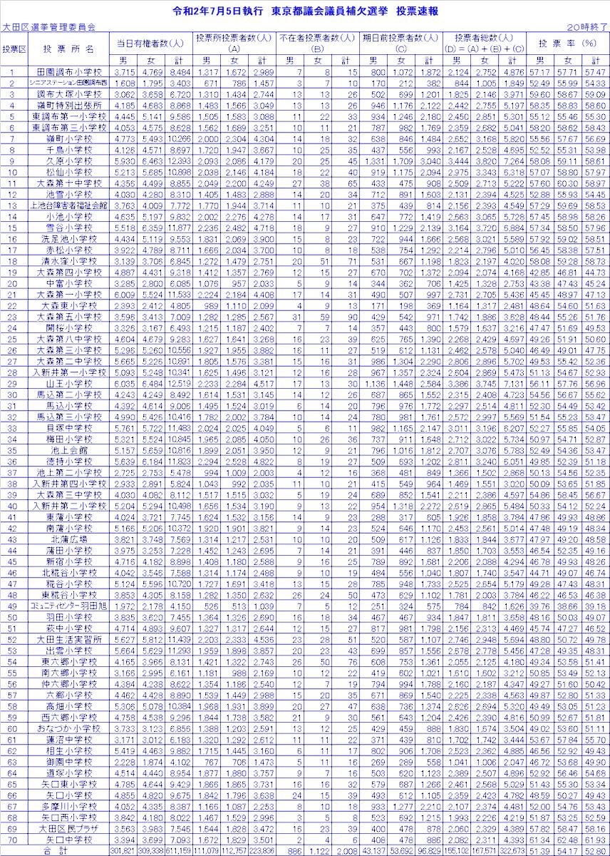 2020 補欠 都議会 議員 選挙 東京都議会議員補欠選挙【北多摩第三選挙区】2020の開票速報と選挙及び選挙情勢