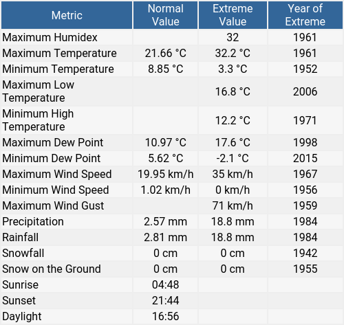 Daily almanac for July 5: https://princegeorge.weatherstats.ca/almanac_daily.html…pic.twitter.com/RolZ53aJUZ