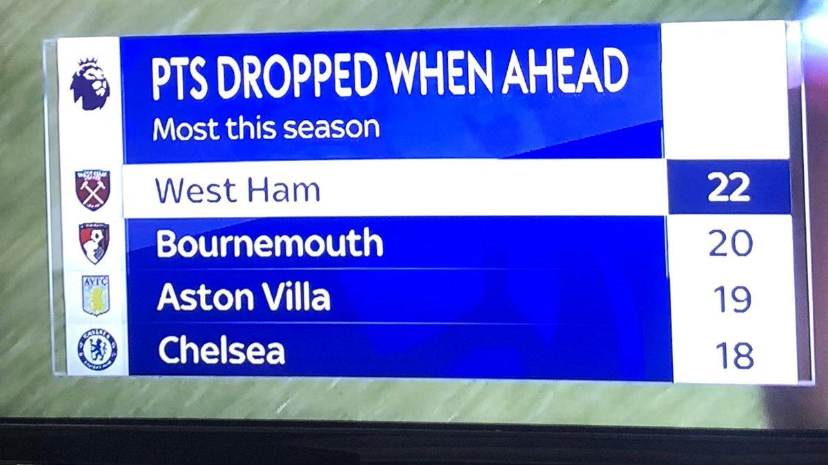 West Ham being West Ham again... https://t.co/MxYqsXGa0B