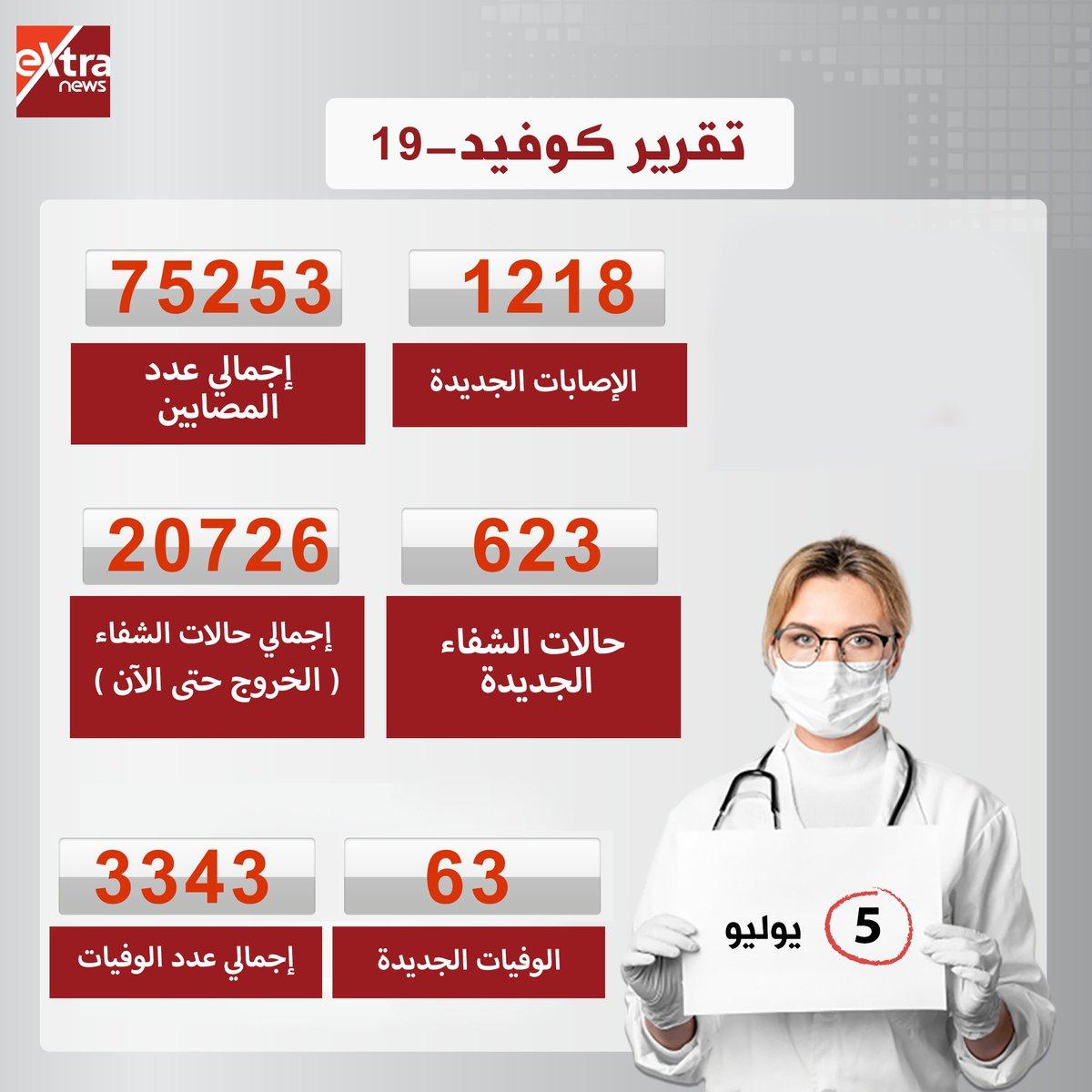 🔴#عاجل  الصحة: ارتفاع حالات الشفاء من مصابي فيروس كورونا إلى 20726 وخروجهم من المستشفيات.. تسجيل 1218 حالات إيجابية جديدة لفيروس كورونا.. و 63 حالة وفاة #eXtranews https://t.co/7tvP7nmNeV