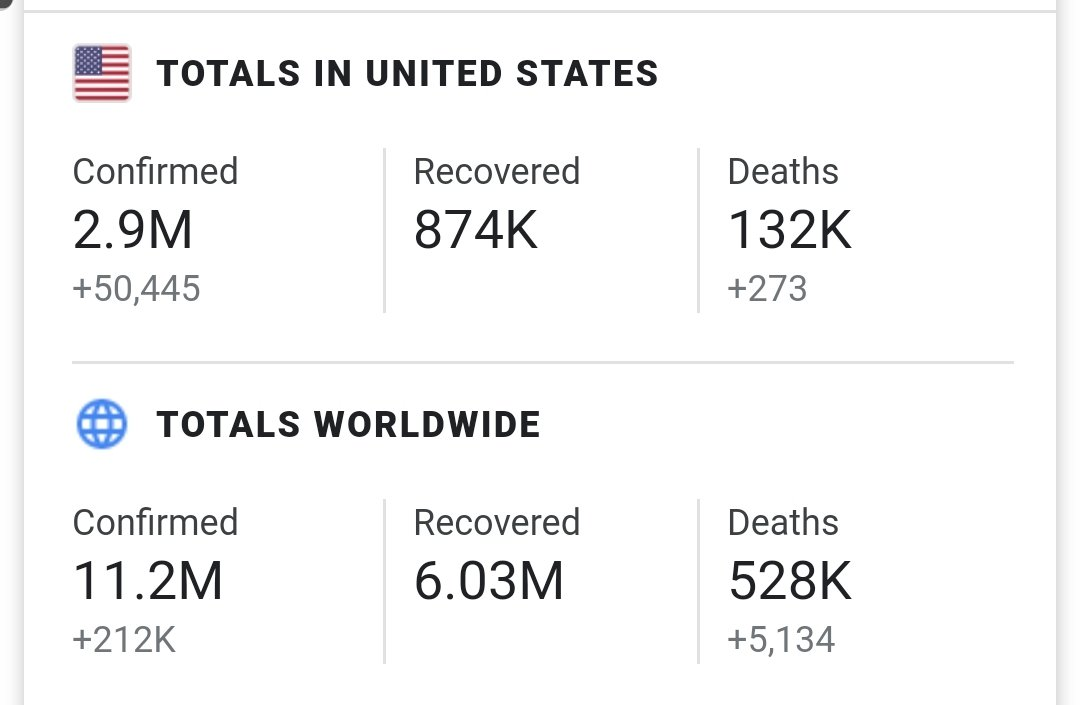 """Holy cow, Senator @SenJoniErnst @joniernst. THIS are the results of what you consider """"stepping up.""""  132,000 DEATHS and counting.😡 https://t.co/Mmnke5LqTS"""