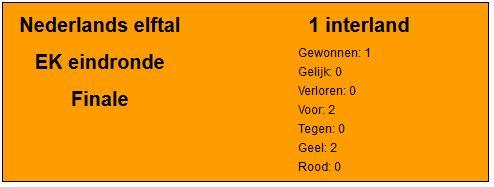 Aan de opstellingen van het Nederlands elftal zijn nu, gelijk aan de EC, de rondes toegevoegd. Zo zijn de Finales van #Oranje in aparte overzichten te bekijken. De meest pijnlijke pagina van de site hebben we dan ook gelijk te pakken. #WKFinale  https://t.co/cpoPm5nx89 https://t.co/nGwXr0vQMw