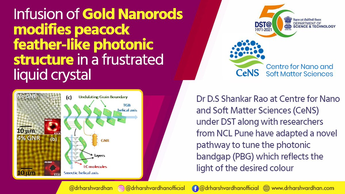 Dr D.S Shankar Rao at @CeNS_Bangalore, under @IndiaDST along with researchers from @csir_ncl, have adapted a novel pathway to tune the photonic bandgap (PBG) which reflects the light of the desired colour by infusing Gold Nanorods into Twist Grain Boundary liquid crystalline.