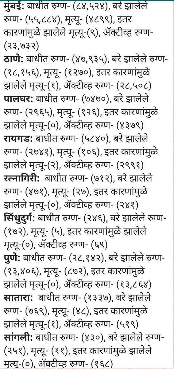 #महाराष्ट्र में  #कोरोना रोगीयो के जिलावार विस्तृत आंकडे. ५ जुलाई  २०२०  #WarAgainstVirus  #CoronaUpdates #MaharashtraFightsCorona https://t.co/eENECRGrFB