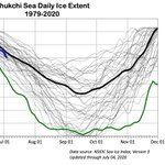 Image for the Tweet beginning: Sea ice extent in the
