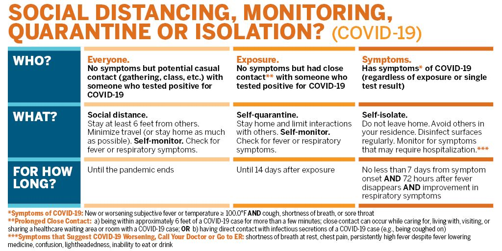 Social distancing, self-quarantine, self-isolation…what's the difference? All are used to stop the spread of COVID-19. If you are experiencing symptoms (or not), this chart can help you understand how they differ and how long they last. For more info: https://t.co/WCiLmplOlO https://t.co/zUIESbwV0e