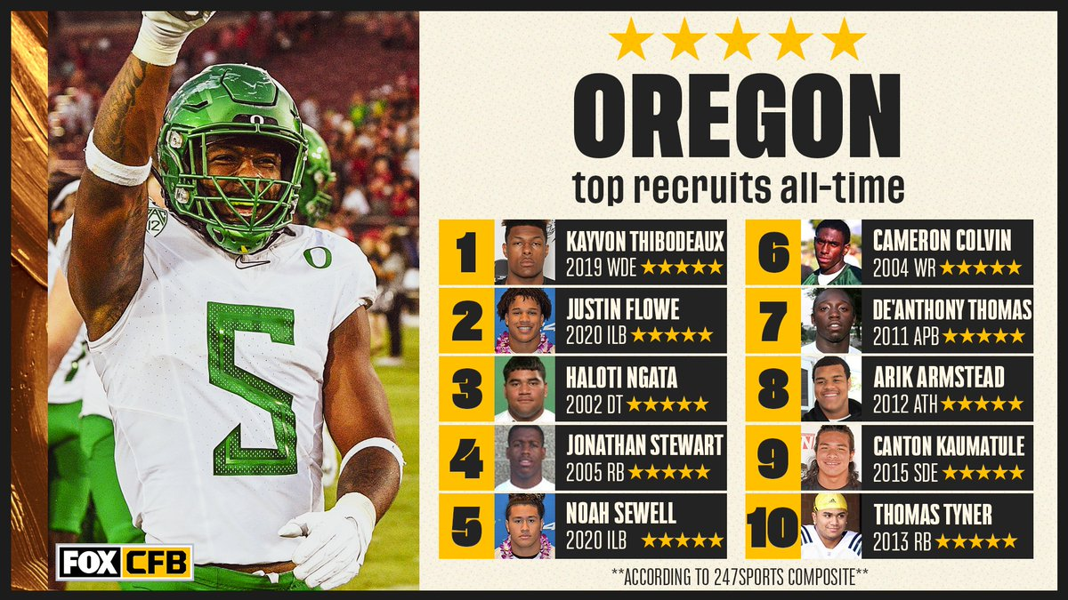3 of the top 5 @OregonFootball recruits of all time could line up on the same side of the ball this year 🤯🦆 https://t.co/v6tYbFSTAh