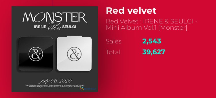 Monster is just less than 400 copies away from surpassing 40k pre orders on ktown4u and setting yet another record for @RVsmtown!   For certain countries there's a discount on DHL shipping along with the 40% discount on the album using the union's code.  https://www.ktown4u.com/eventsub?eve_no=1214485&biz_no=220…pic.twitter.com/P2PDUCrZ5r  by Red Velvet Charts