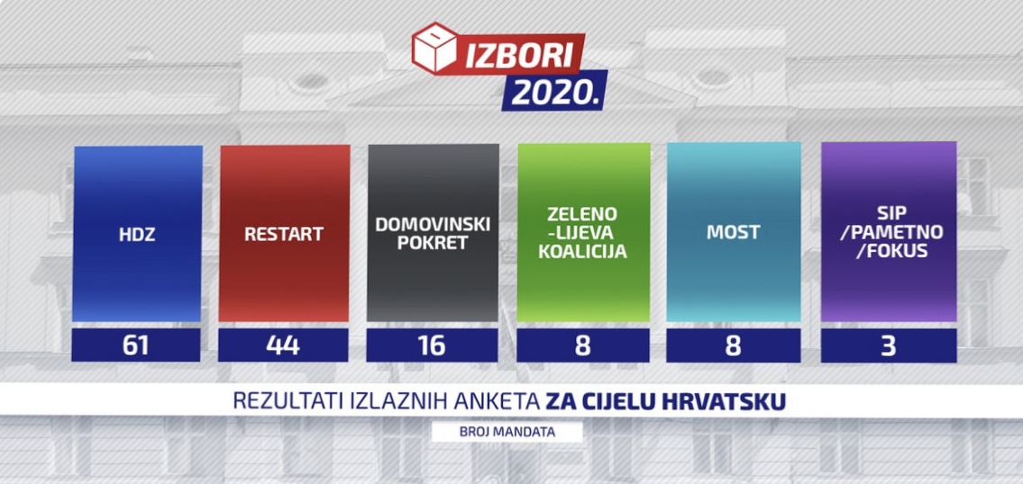 Exit polls predict a clear win for the ruling HDZ party in today's parliamentary election in Croatia 🇭🇷.