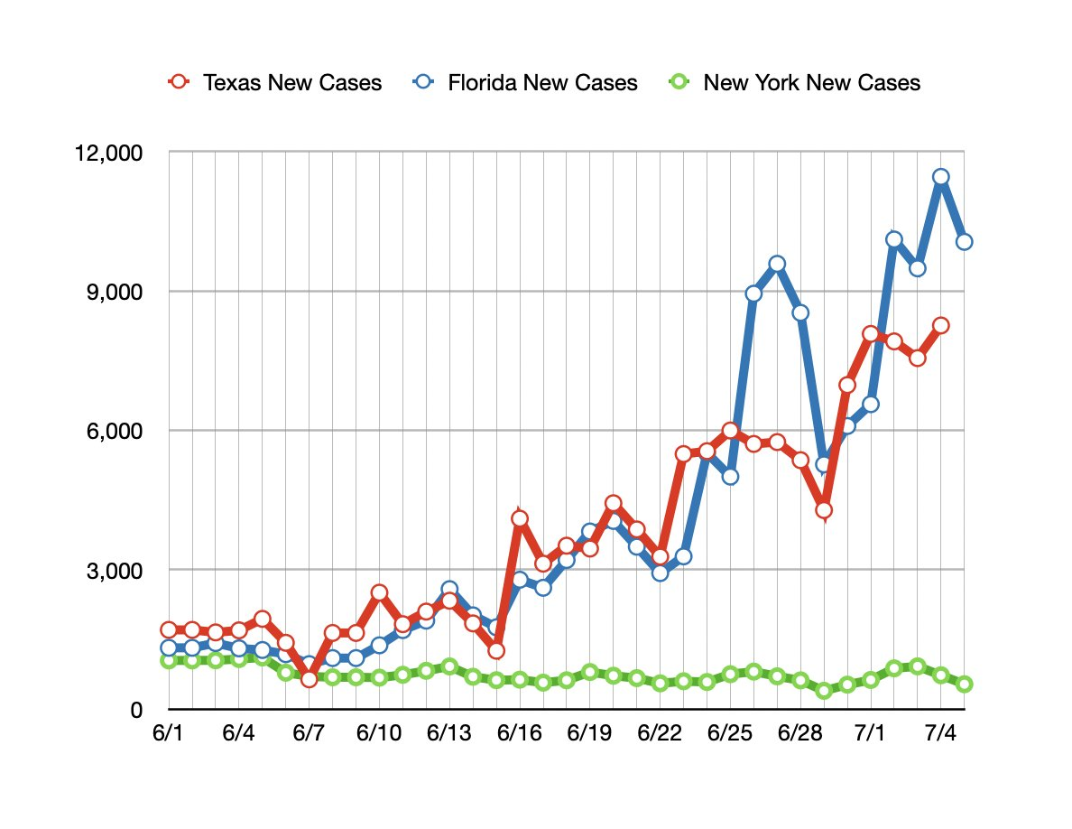 Daily case count in Texas, Florida and New York since June 1st. pic.twitter.com/qLXc0k3RvF  by Angry Staffer