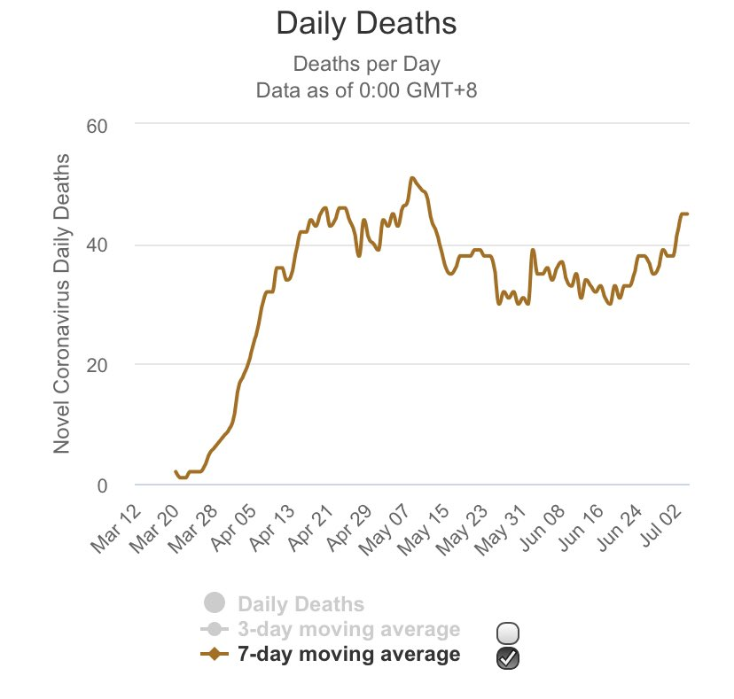 Hey @AnnCoulter, if you could go to Parler with the rest of the intentionally dishonest wackadoos, that would be awesome.  Florida's 7 day moving average is approaching their peak for the entire pandemic.   Not dropping. Will exceed peak in the next two weeks. https://twitter.com/anncoulter/status/1279771862277505024…pic.twitter.com/JT3Z1GmS5w  by Geoff Bennett