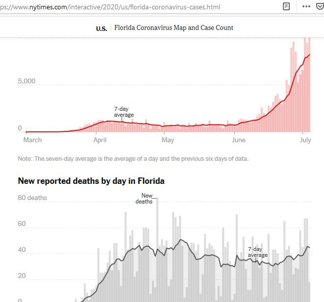 ja, bin gespannt auf die Infektionszahlen generell -> Klimaanlagen. zb in Florida steigen die Zahlen der Infektionen, während die durchschn Todeszahlen eigentl rel. unten bleiben. ich nehme an, da geringe Viruslast. ws. testen sie auch mehr pic.twitter.com/eXrDuiBTtO  by ABC News