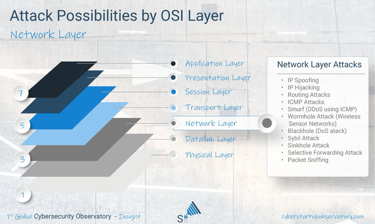 Attack Possibilities by OSI Layer – Network Layer Available for download in Press Quality: https://cyberstartupobservatory.com/infographics-cloud-network-telco-cybersecurity/… For further information on cyber topics & innovation: https://cyberstartupobservatory.com/download-observatory-all/… #CyberSecurity #InfoSec #InformationSecuritypic.twitter.com/WIlJeDvQHA