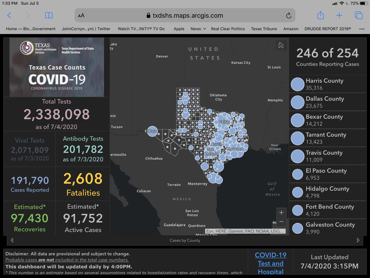 Maybe someone can explain why Houston has significantly more cases of #COVID19 reported than Dallas, but nearly identical number of fatalities. https://t.co/jOXGD9dmHj
