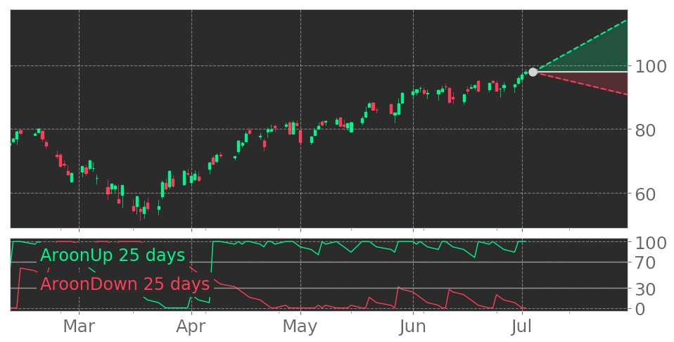 $CDNS's Aroon indicator reaches into Uptrend on July 2, 2020. View odds for this and other indicators: https://t.co/hRGJz01LgC #CadenceDesignSystems #stockmarket #stock #technicalanalysis #money #trading #investing #daytrading #news #today https://t.co/vdHfPAUUtw