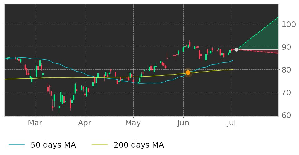 $A in Uptrend: 50-day Moving Average broke above 200-day Moving Average on June 4, 2020. View odds for this and other indicators: https://t.co/17zdce3Sqj #AgilentTechnologies #stockmarket #stock #technicalanalysis #money #trading #investing #daytrading #news #today https://t.co/Wd2sIum8oN
