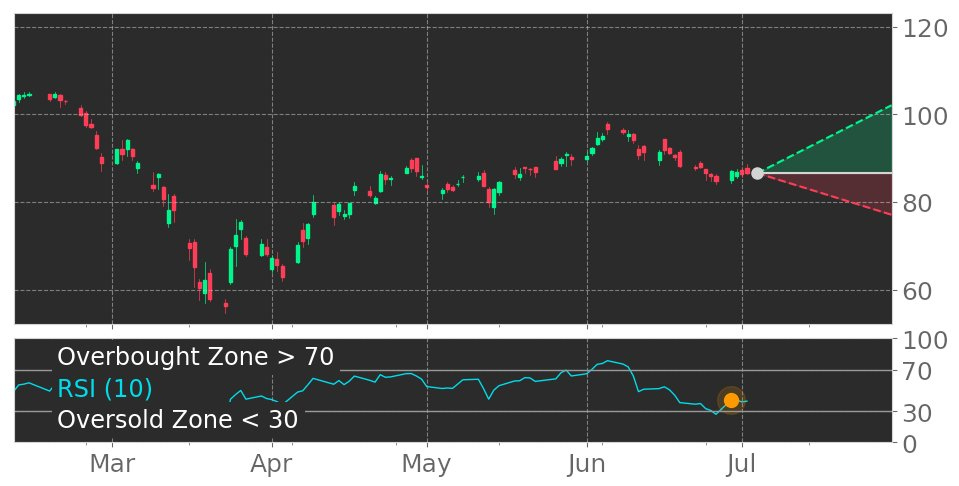 $YUM in Uptrend: RSI indicator exits oversold zone. View odds for this and other indicators: https://t.co/tDy2x7fTUJ #YumBrands #stockmarket #stock #technicalanalysis #money #trading #investing #daytrading #news #today https://t.co/J7IIy9kp0L