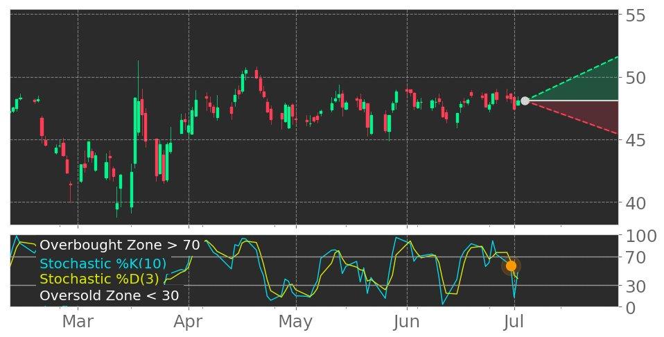 $HRL in Downtrend: Stochastic indicator peaks and leaves overbought zone. View odds for this and other indicators: https://t.co/5cjXVP7puz #HormelFoods #stockmarket #stock #technicalanalysis #money #trading #investing #daytrading #news #today https://t.co/psXmncEfZz