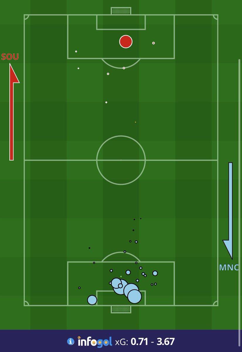 FT #PremierLeague #SaintsFC 1 (0.71 xG) #ManCity 0 (3.67 xG)  Somehow City didn't score in this one, racking up over 3 xG! #SOUMCI https://t.co/ZE28JOhBBs