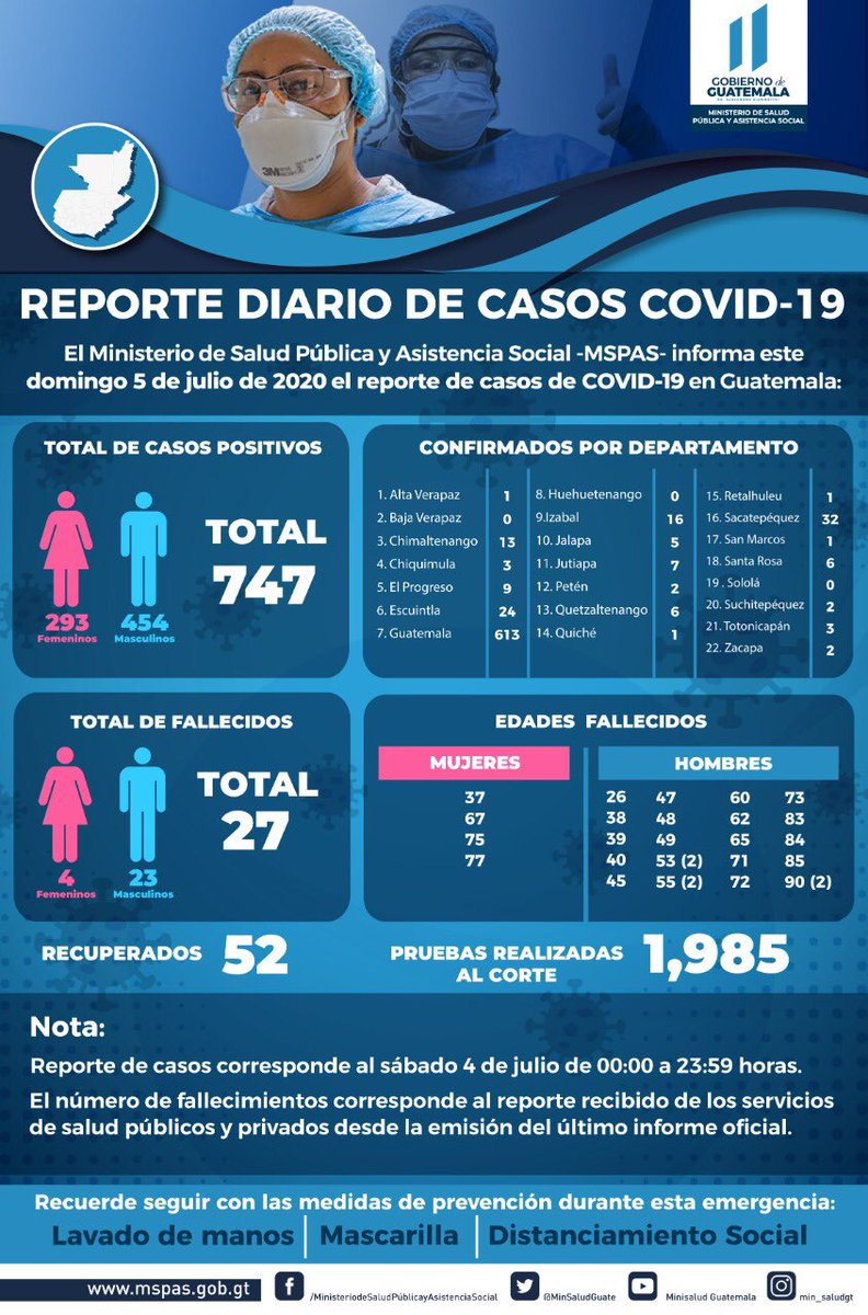 test Twitter Media - El Ministerio de Salud reporta que se registraron un total de 747 casos positivos, así como 27 fallecidos y 52 recuperados; se hicieron 1 mil 985 pruebas. https://t.co/3lyr4Hpoec