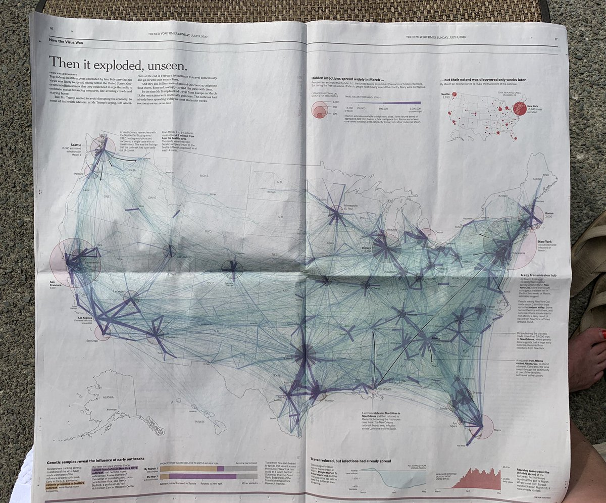 The @nytimes Sunday paper maps out the undetected spread of the coronavirus in early March- estimating that on March 1, NYC had 10k cases and San Francisco had 9k (modeling done with @Northeastern) https://t.co/EysHmvjmep